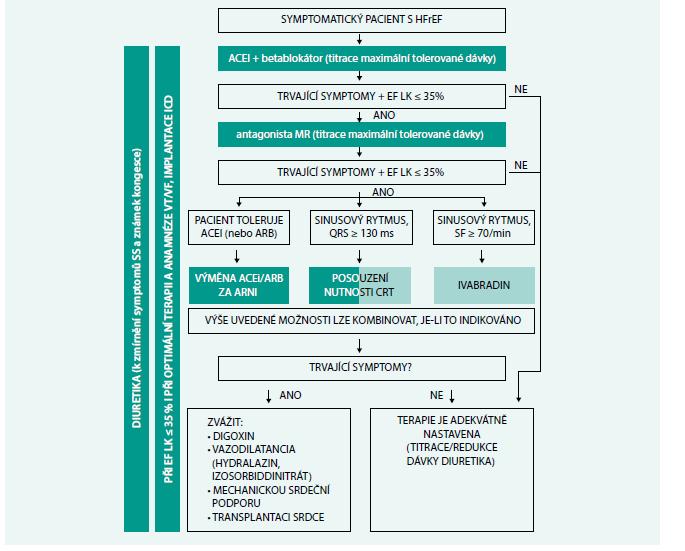 Schéma 2. Terapeutický postup u pacientů se srdečním selháním se sníženou ejekční frakcí