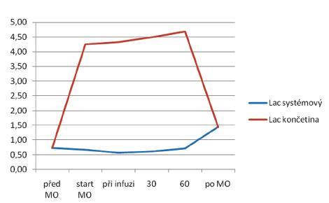 Hodnoty laktatemie v systémové cirkulaci a v izolovaném mimotělním oběhu (MO) perfundované končetiny v průběhu HILP (před MO, po ohřátí končetiny – podání infuze cytostatika a dále po 30 a 60 min. perfuze s cytostatikem, a po obnovení krevního průtoku v končetině na konci výkonu) Graph 1. Lactate levels in systemic circulation and in isolated extracorporeal circulation(MO) of the perfused limb during HILP (prior to extracorporeal circulation(MO), after the limb warming – administration of cytostatic infusion, then regional cytostatic perfusion at 30 minutes and 60 minutes, and after the limb perfusion recovery at the end of the procedure)