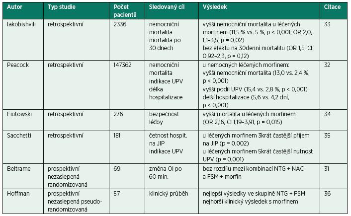 Přehled klinických studií hodnotících podávání morfinu v urgentní léčbě kardiogenního plicního edému