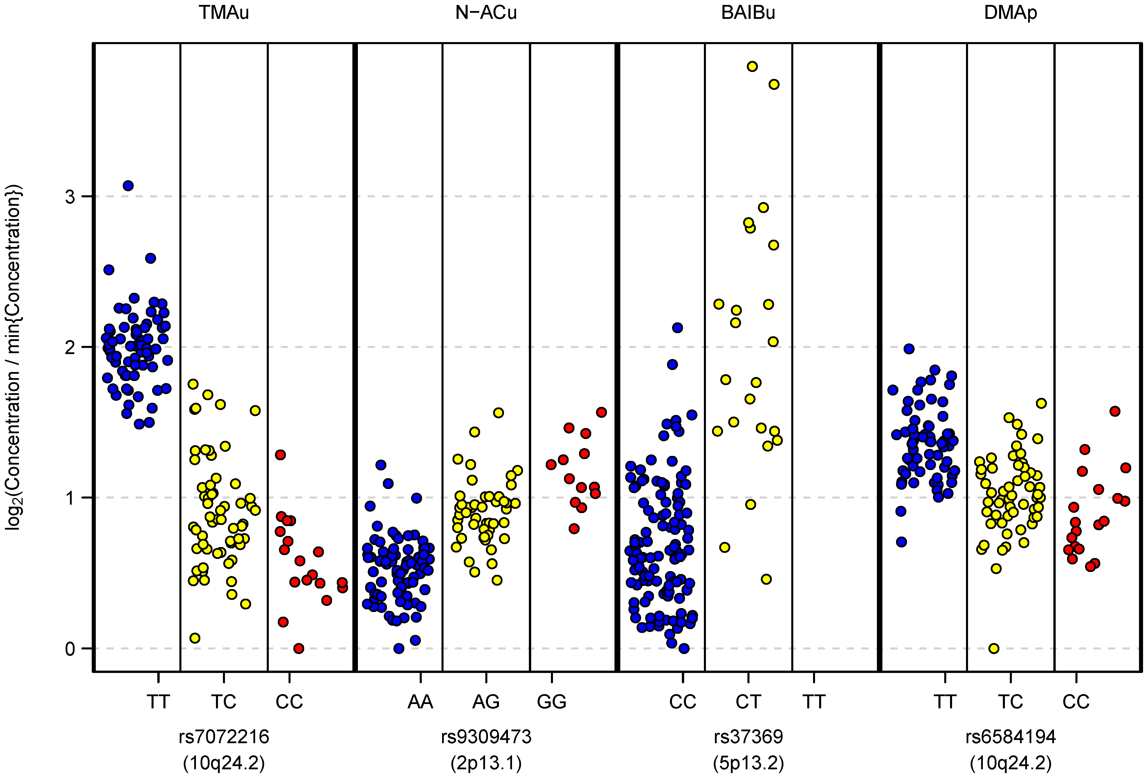 Relative metabolite concentrations against genotypes at their most significantly associated mQTL SNP.
