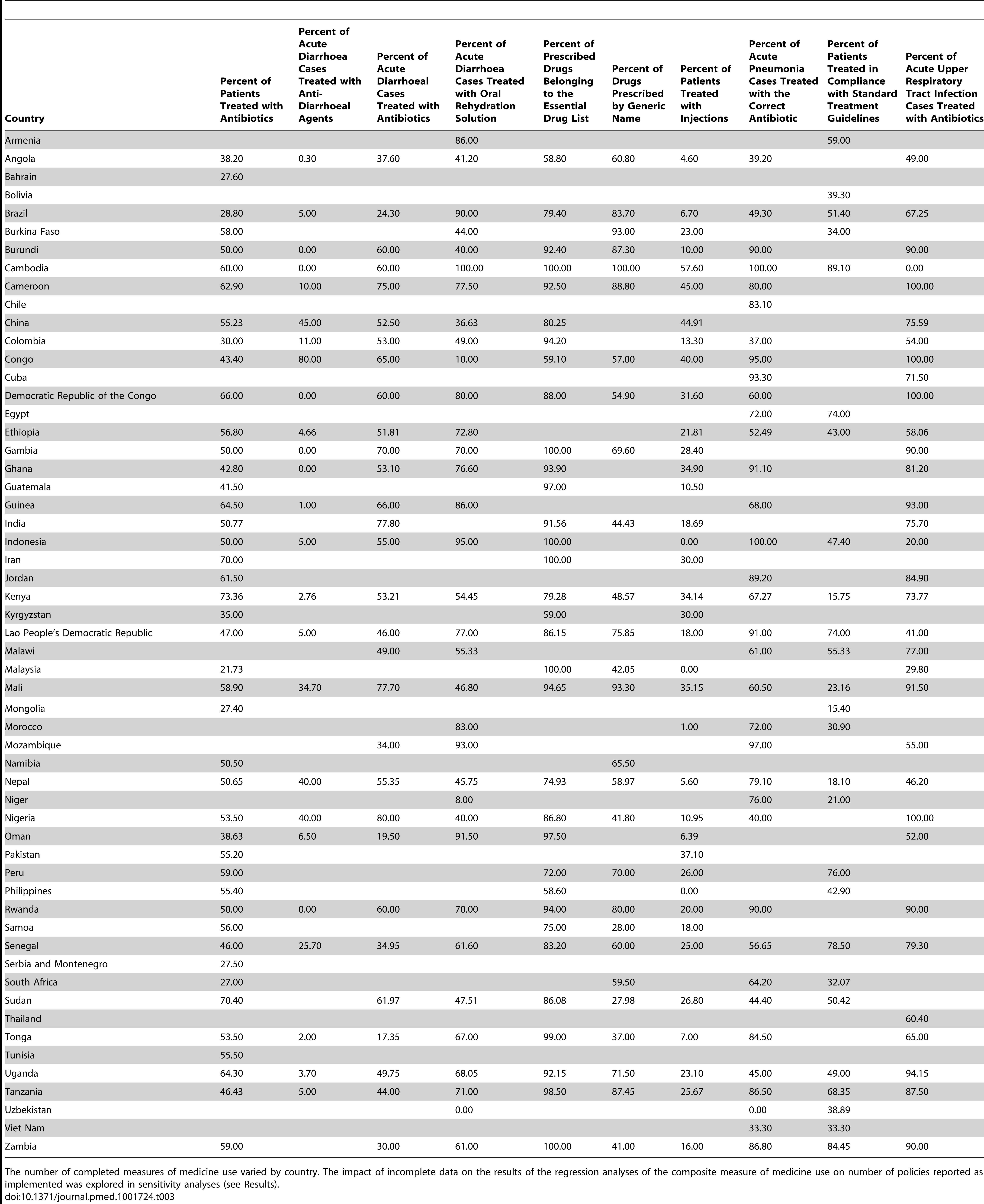 Results for the ten individual medicine use measurements derived from surveys conducted in the 56 study countries.