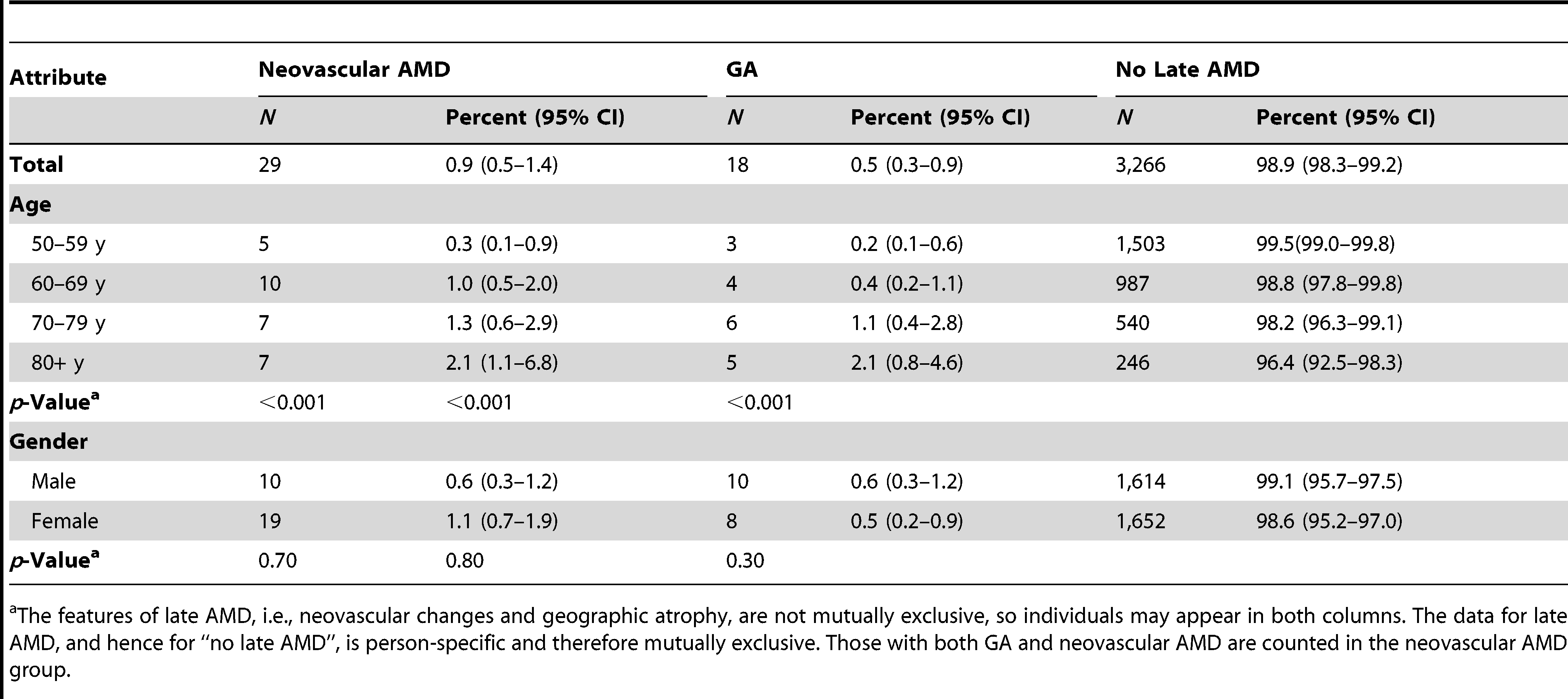 Number and prevalence of features of late AMD (image group) by sex and age (<i>n</i>=3,304).