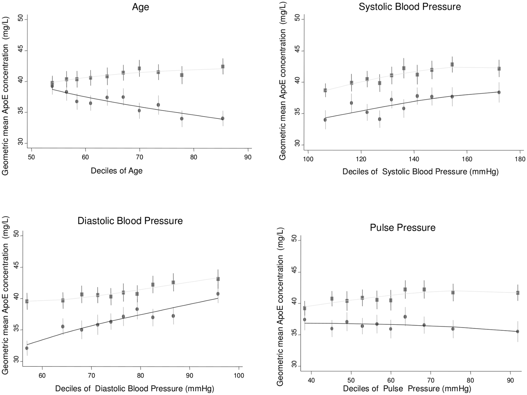 Cross-sectional association between geometric mean of ApoE concentration and age, systolic blood pressure, diastolic blood pressure, and pulse pressure measured in ELSA, by gender.