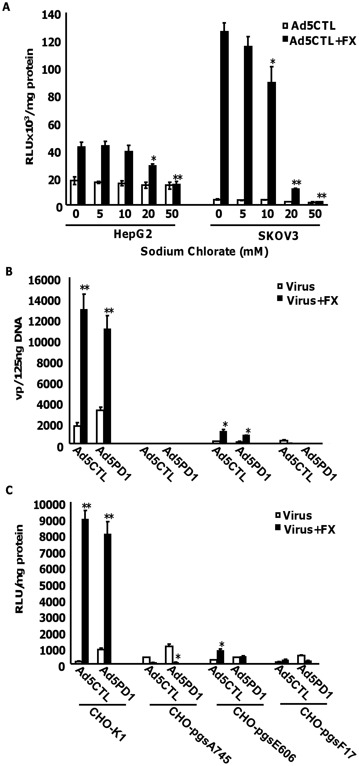 Importance of HSPG sulfation for FX-mediated Ad transduction <i>in vitro</i>.