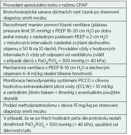 Protokol péče o dárce plic se smrtí mozku ve studii Miñambres E., et al. [31]