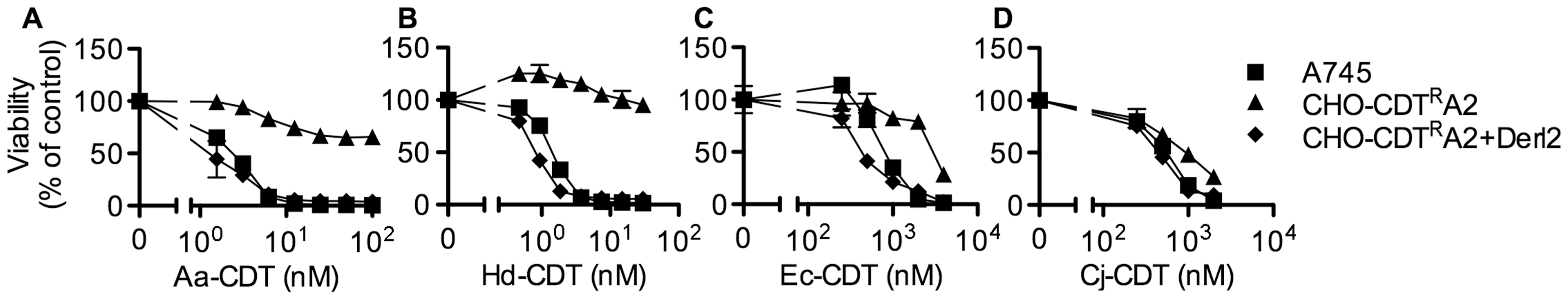 The chemically mutagenized clone, CHO-CDT<sup>R</sup>A2, is resistant to CDT and complemented by expression of Derl2.
