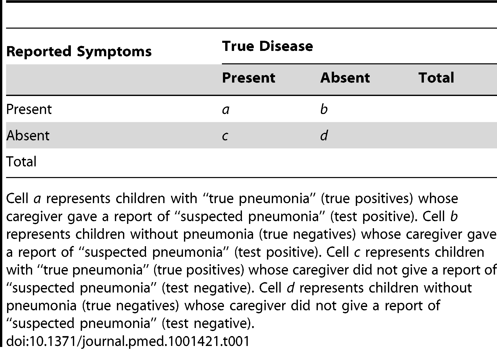 "Distribution of cases of ""true pneumonia"" (true disease) according to caregiver report of ""suspected pneumonia"" (reported symptoms) and true disease status."