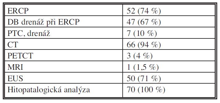Využití diagnostických metod Tab. 2: Diagnostic methods