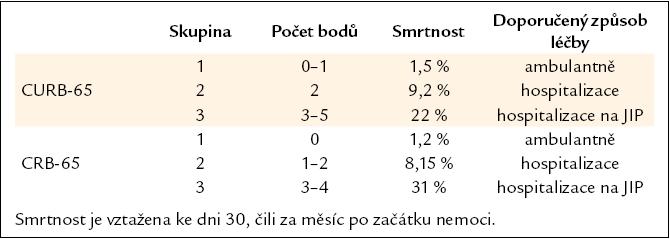 Klasifikace pacientů s komunitní pneumonií podle systému CURB-65 a CRB-65 [18].
