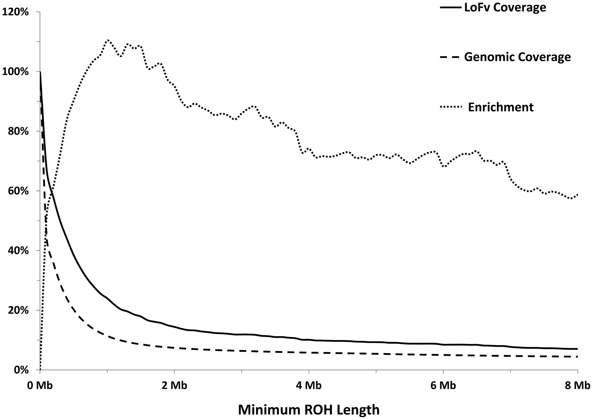 Longer ROHs are more enriched for homozygous LoFs.