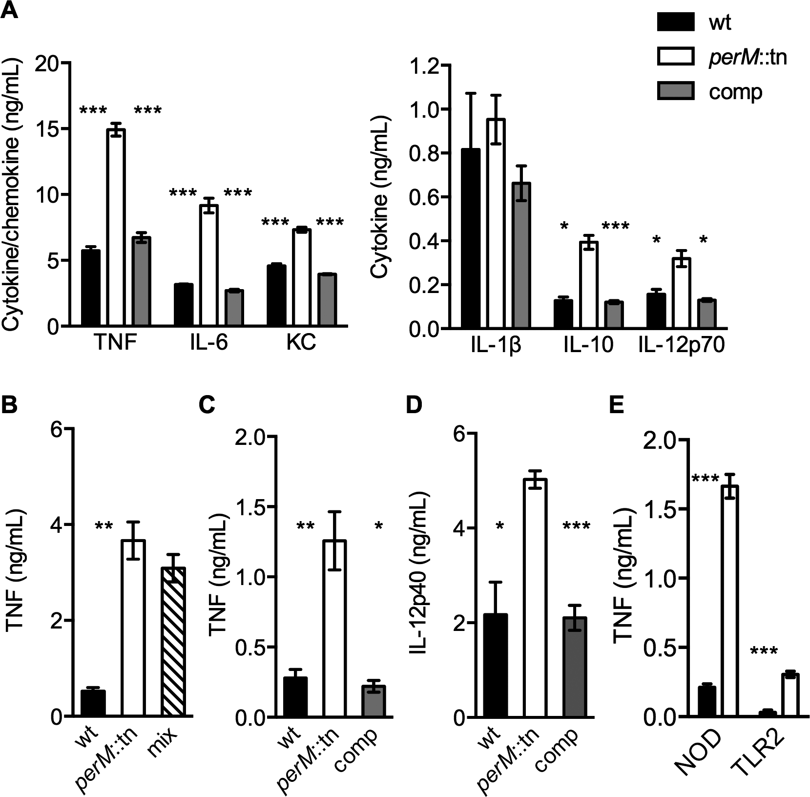 <i>PerM</i>::tn induces a hyperinflammatory cytokine response in mouse macrophages.