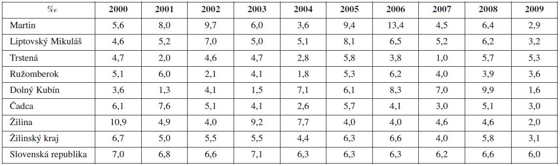 Celková perinatálna úmrtnosť v Martinskom PC, Žilinskom kraji vs. SR (2000-2009), hodnoty uvádzané v ‰