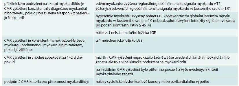 Lake Louise kritéria pro CMR diagnostiku akutní myokarditidy. Upraveno podle [31]