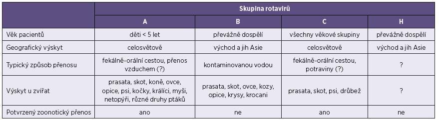 Hlavní charakteristiky rotavirů způsobujících infekce lidí Table 2. Main characteristics of rotaviruses associated with human infections