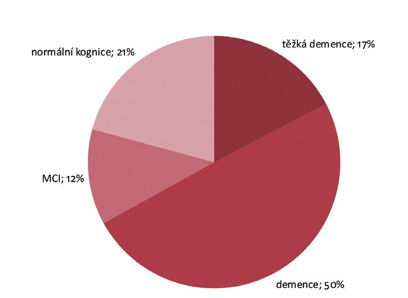 Prevalence kognitivních poruch, DS 2013 (n = 351)