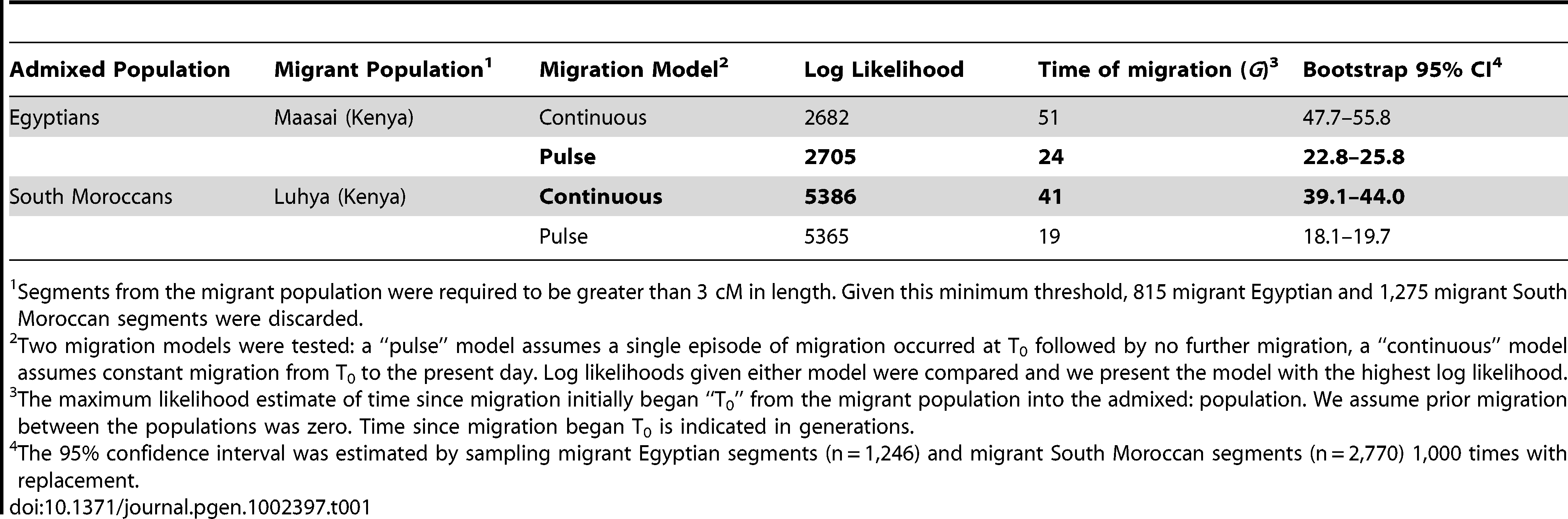 Models of migration into North Africa.