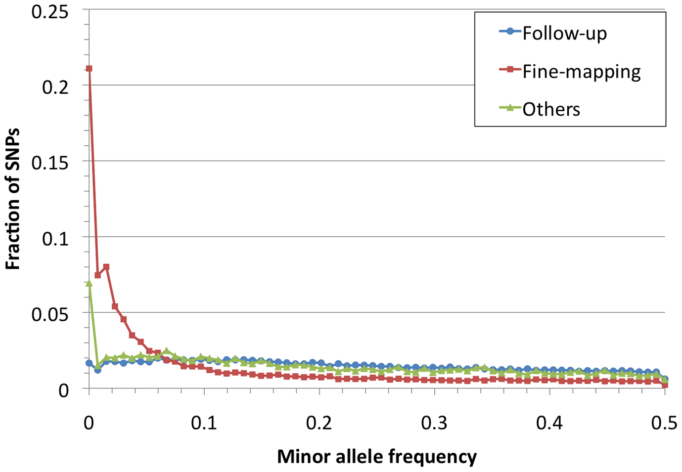 Allele frequency spectrum for Metabochip SNPs by design category.
