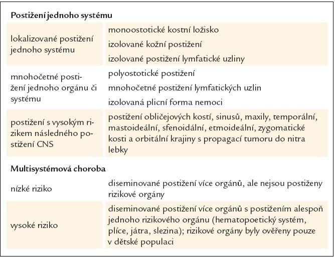 Klasifikace Langerhansovy histiocytózy u dospělých. Podle [57].