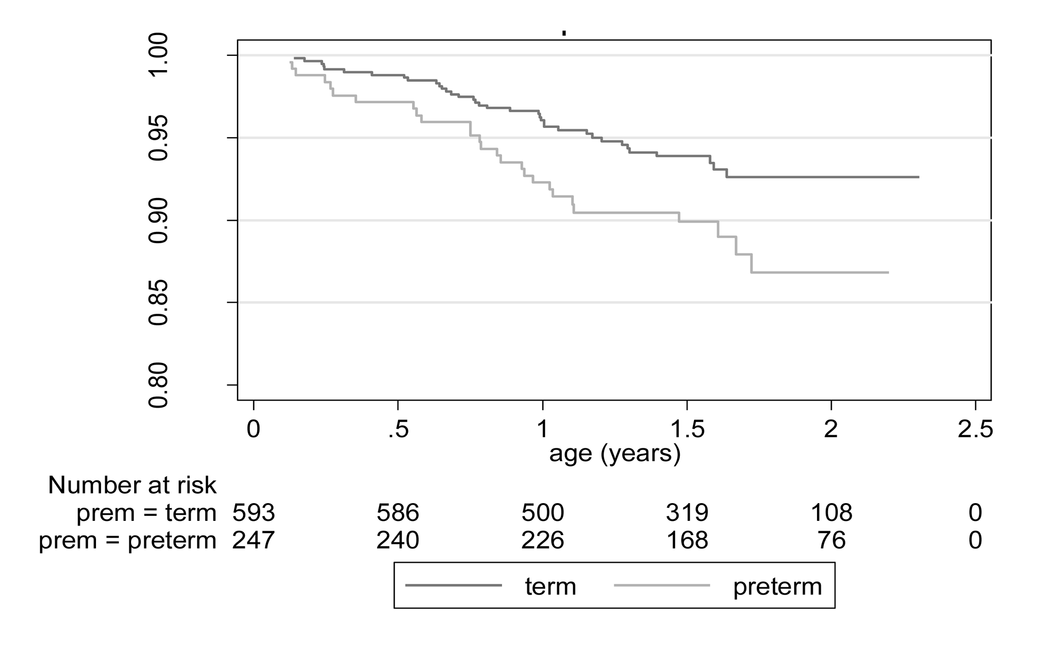 Kaplan Meyer curves: survival of post-neonatal infants born preterm and at term (likelihood ratio X<sup>2</sup> statistic: 5.05; <i>p</i>=0.02).