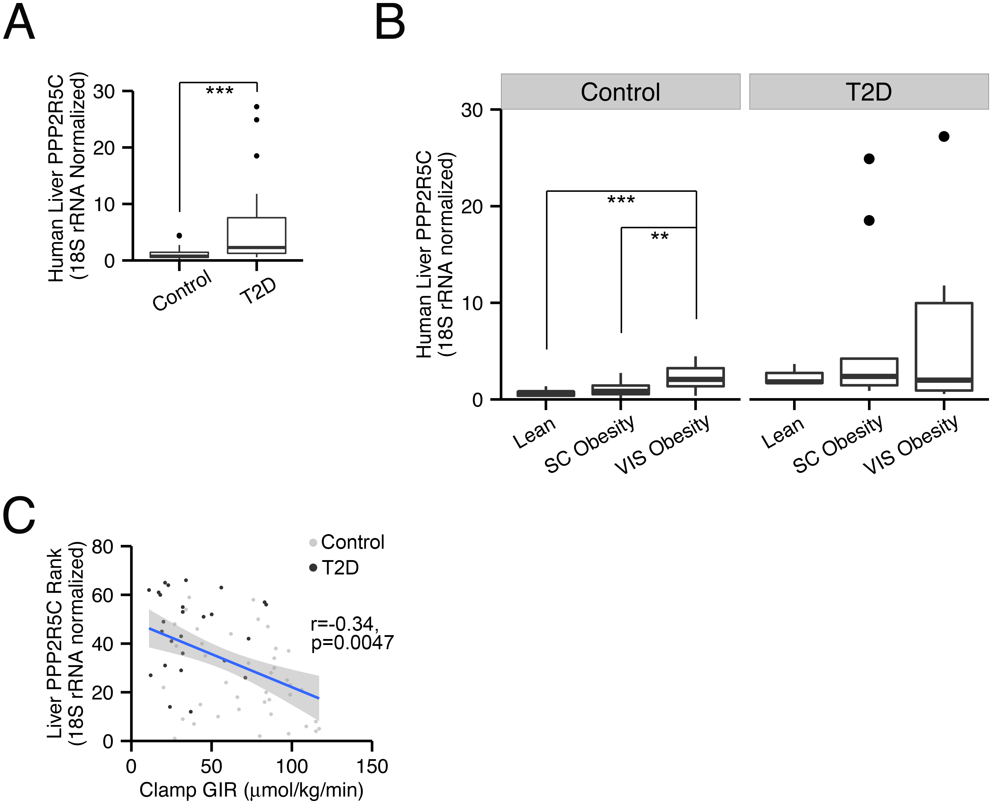 PPP2R5C expression in human liver correlates with insulin resistance.