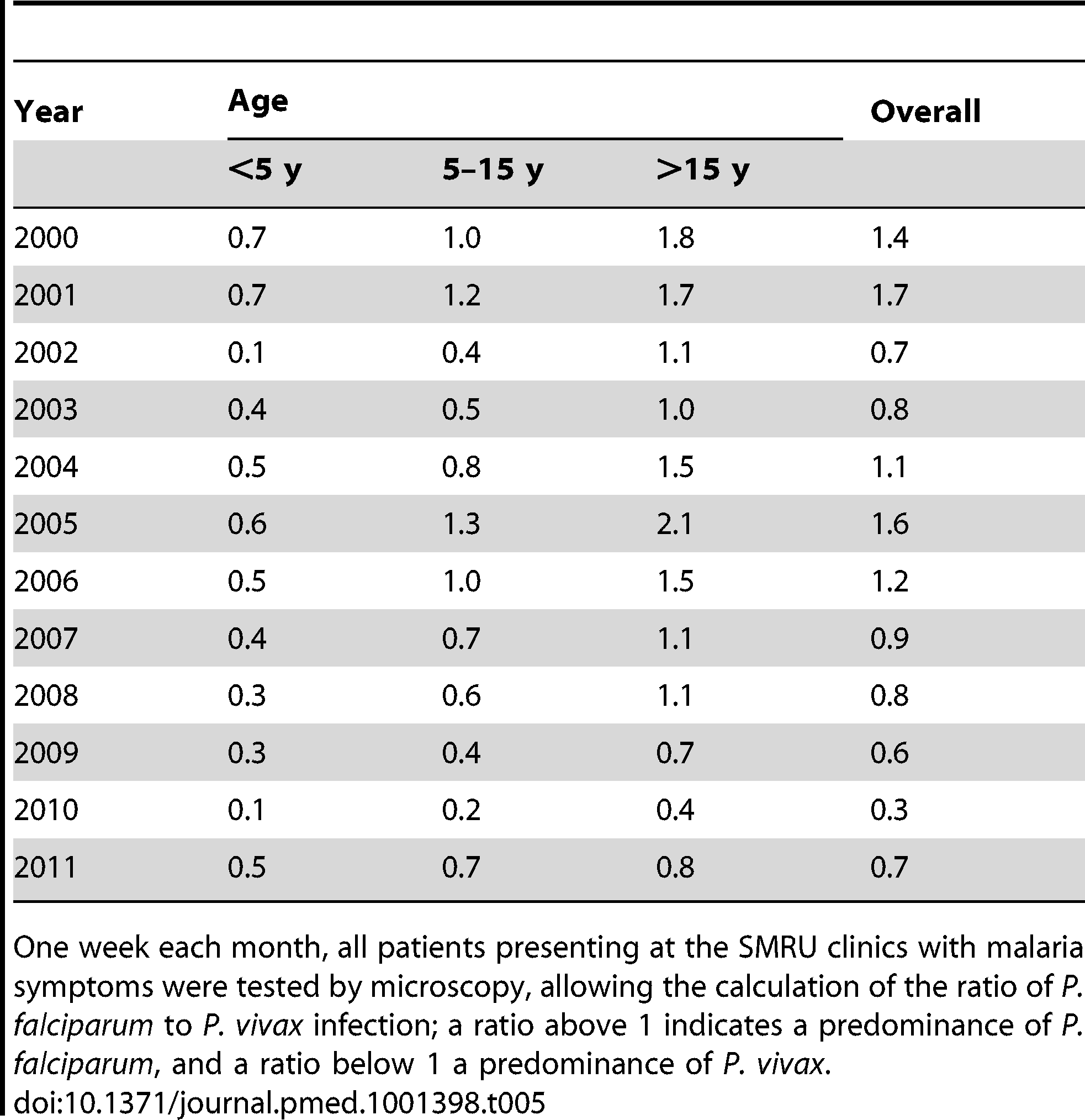 Ratio of <i>P. falciparum</i> to <i>P. vivax</i> malaria cases confirmed during weeks when all patients presenting to SMRU clinics with malaria symptoms had a malaria smear, by age group.