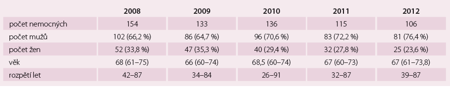 Demografické údaje, FLS (n = 644).
