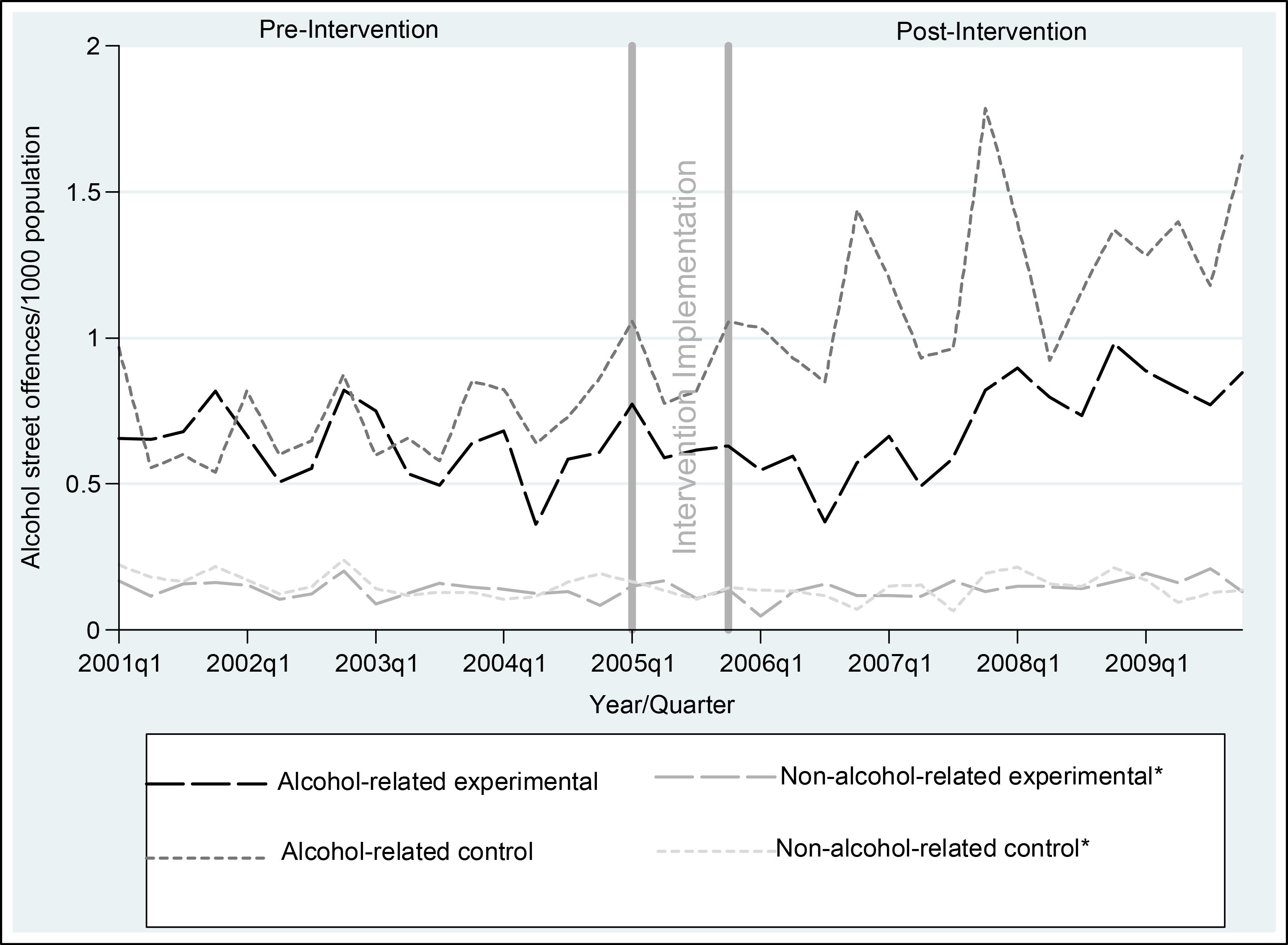 Rates of alcohol-related street offences per 1,000 population, per quarter, for experimental and control communities, 1 January 2001–31 December 2009.