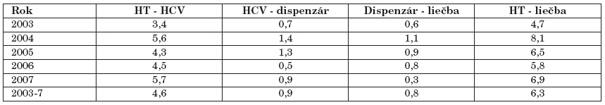 Časový sled diagnostického postupu (v rokoch) Table 2. Time intervals from the first signs to diagnosis and treatment (in years)