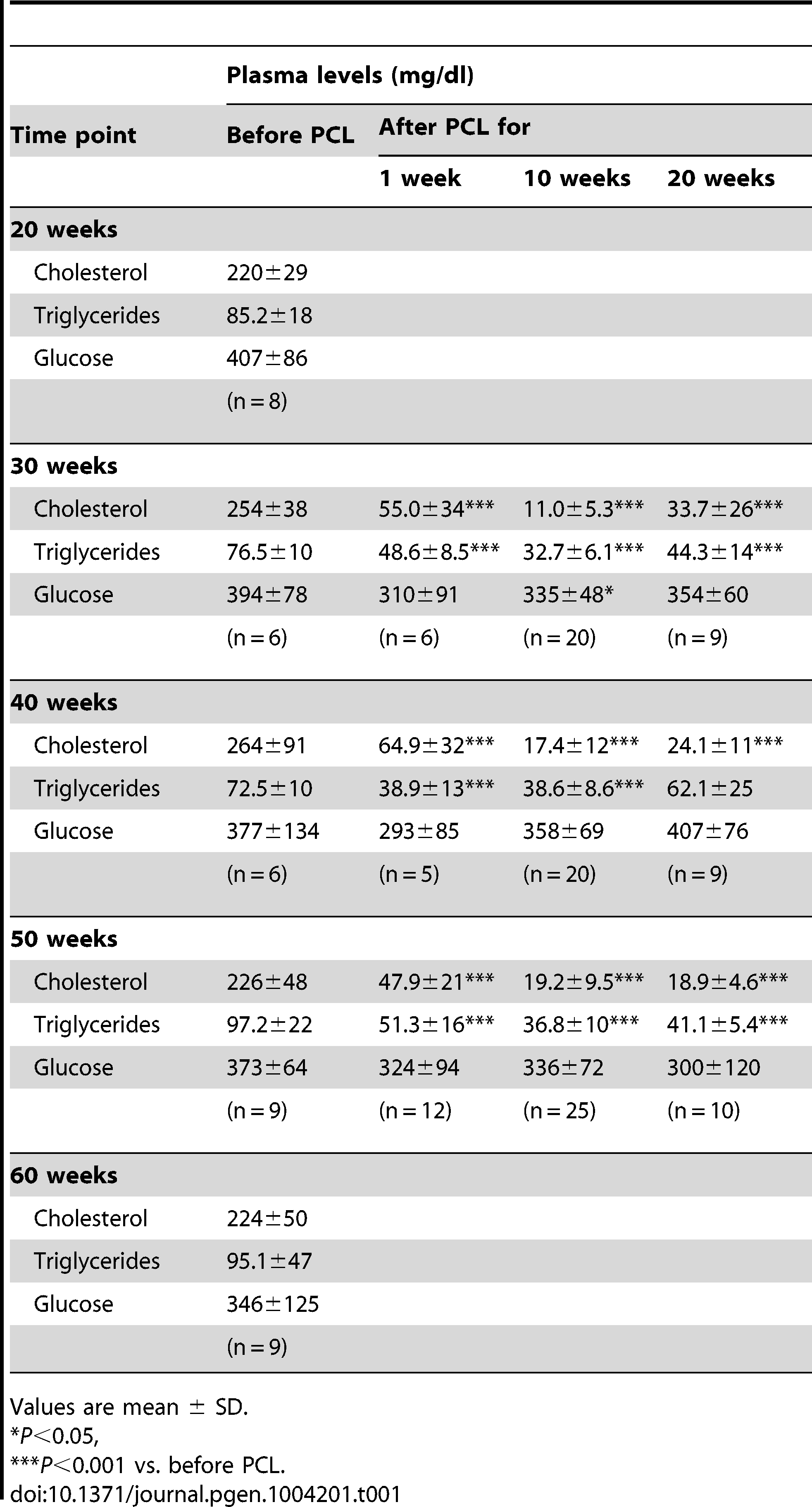 Plasma cholesterol, triglyceride and glucose concentrations in the study mice at sacrifice.