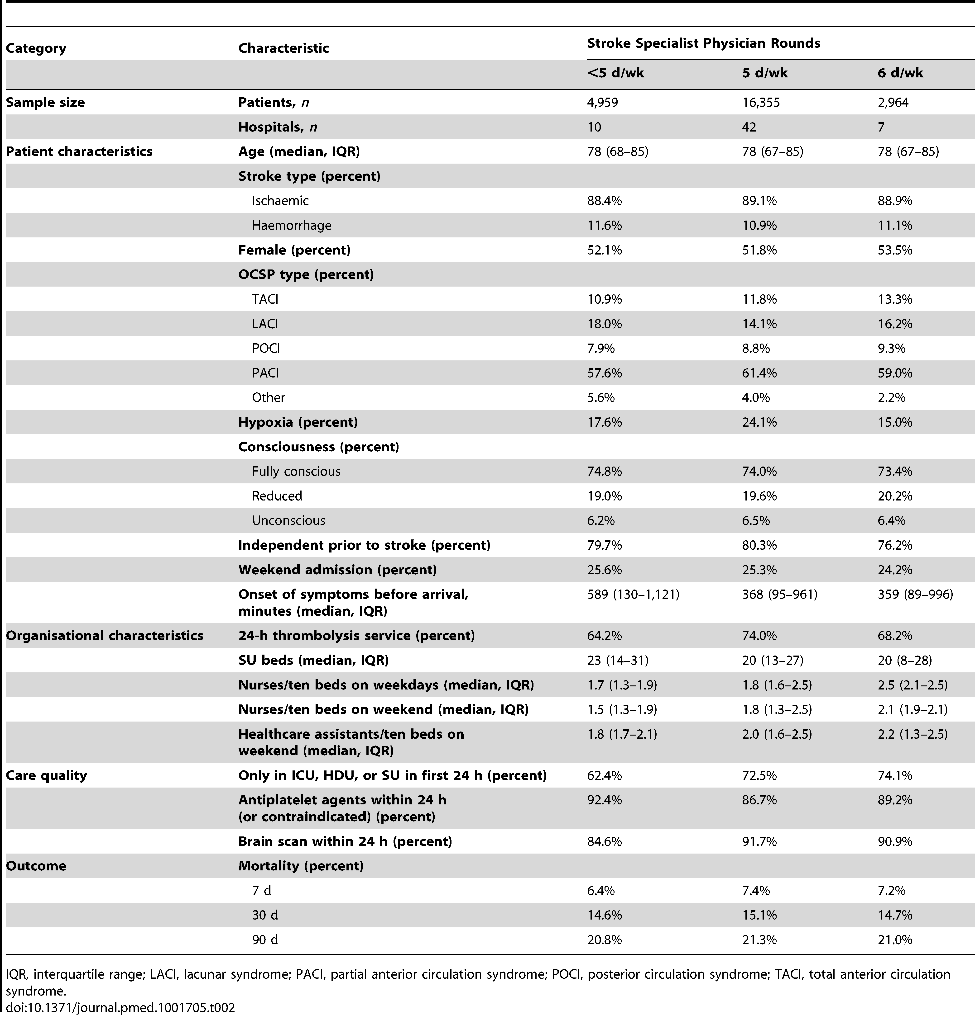Characteristics of patients and hospitals in SUs with stroke specialist physician rounds <7 d/wk.