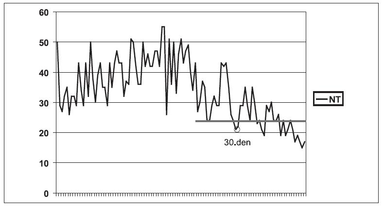 Hodnoty nitroočního tlaku (torr) nemocného oka u pacienta č. 2 od začátku ARN