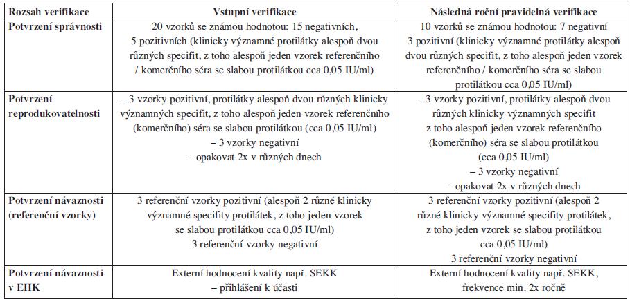 Název zkušební metody: <em>Nepřímý antiglobulinový test – screening protilátek u dárce krve</em>