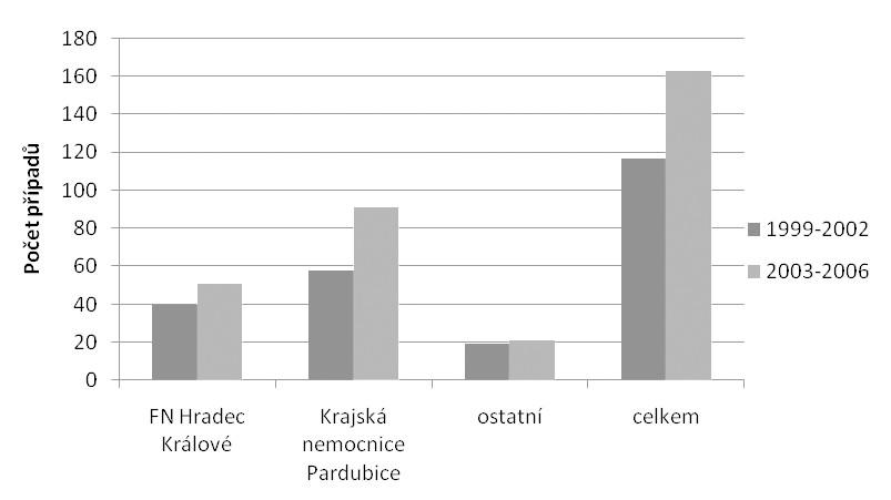 Případy laboratorně diagnostikované KE ve východních Čechách podle regionů – porovnání let 1999–2002 a 2003 až 2006 Fig. 3. Laboratory confirmed TBE cases in East Bohemia by administrative region in 1999–2002 and 2003–2006