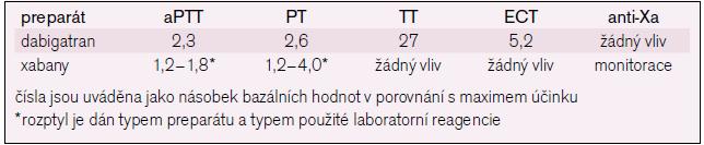 Ovlivnění základních koagulačních testů novými antitrombotiky [27–29].
