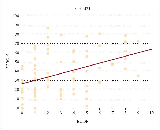 Vztah mezi symptomovou doménou kvality života dle SGRQ a BODE indexem.