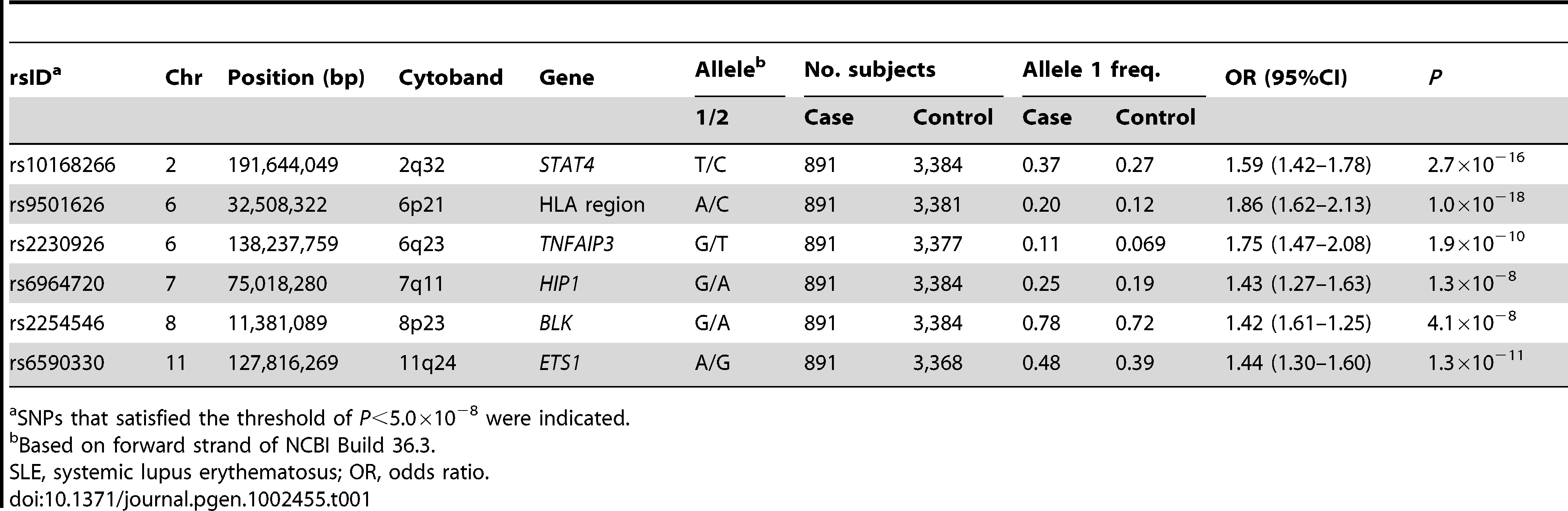 Results of a genome-wide association study for Japanese patients with SLE.
