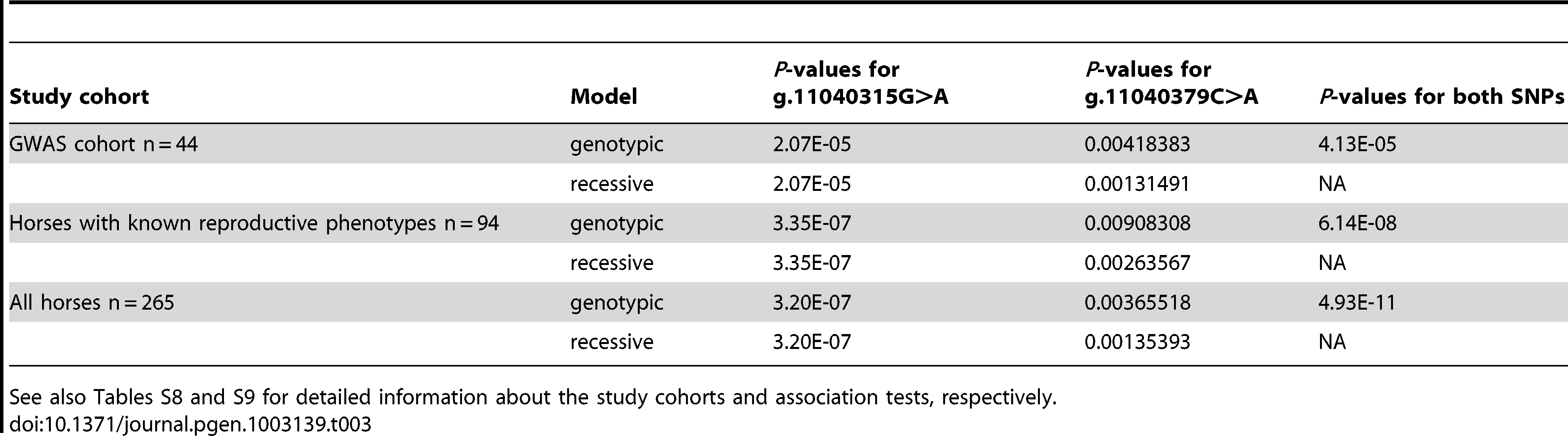 Association analysis of <i>FKBP6</i> exon 4 and the IAR phenotype in three different study cohorts using Fisher's exact test over genotypic and recessive coding.