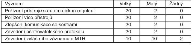 Význam opatření ke zlepšení procesu provádění terapeutické hypotermie (MTH) podle lékařů (22 respondentů)