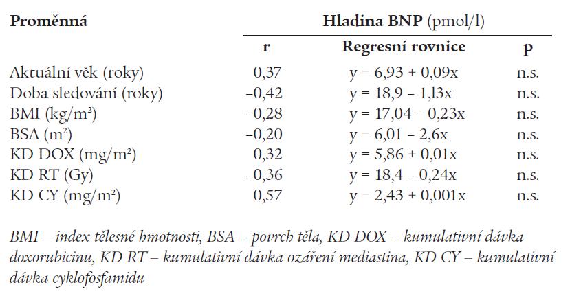 Lineární regresní analýza mezi hodnotami BNP a klinickými ukazateli.