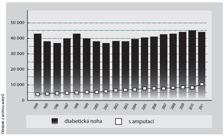 Údaje o počtu pacientů se syndromem diabetické nohy a údaje o počtu amputovaných podle Ústavu zdravotnických informací a statistiky