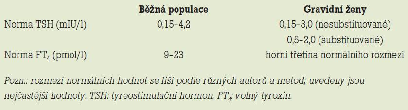 Normální hodnoty tyreoidálního stimulačního hormonu a volného tyroxinu v běžné populaci a u gravidních žen.
