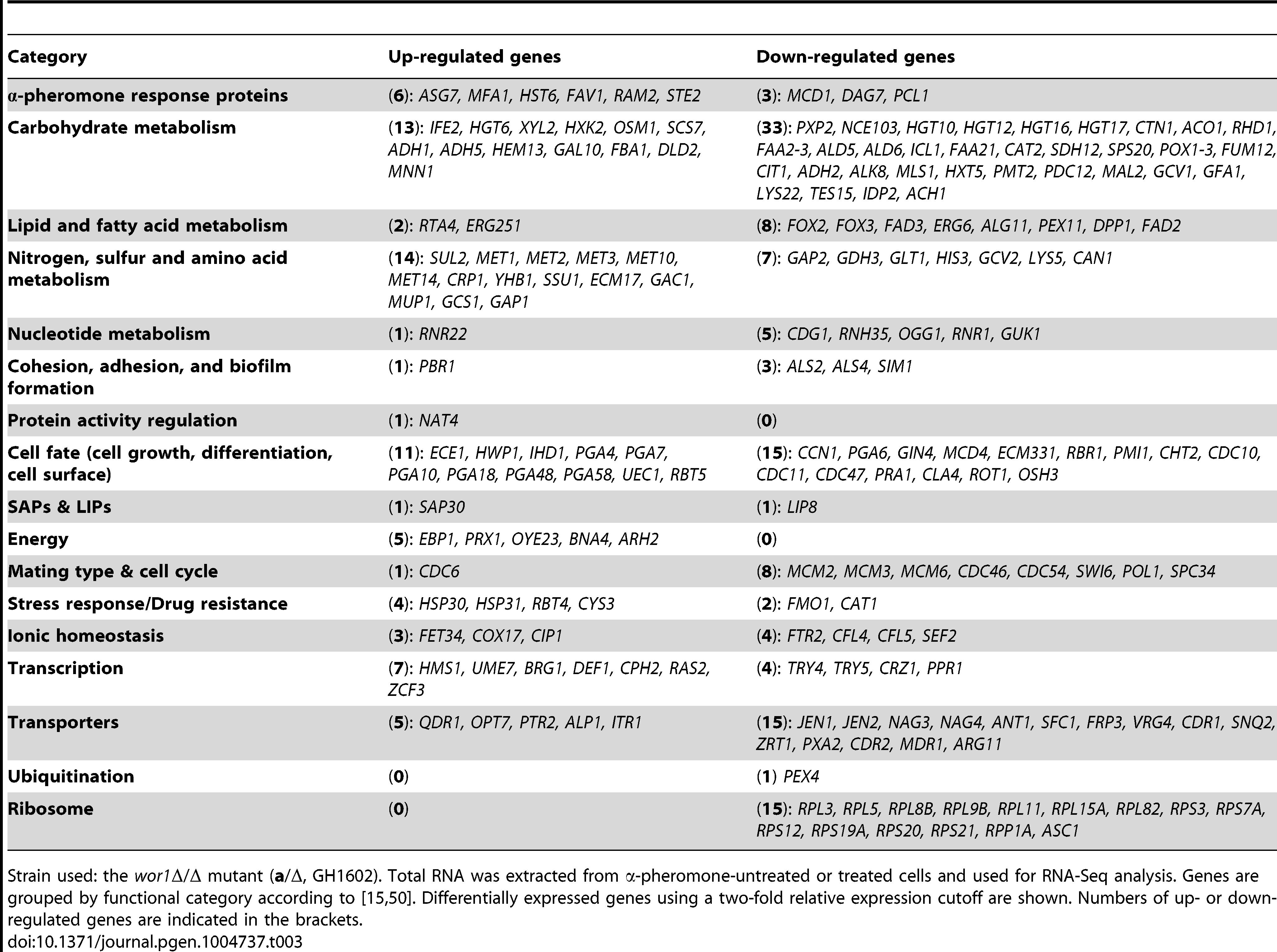 Pheromone-regulated genes in white cells.