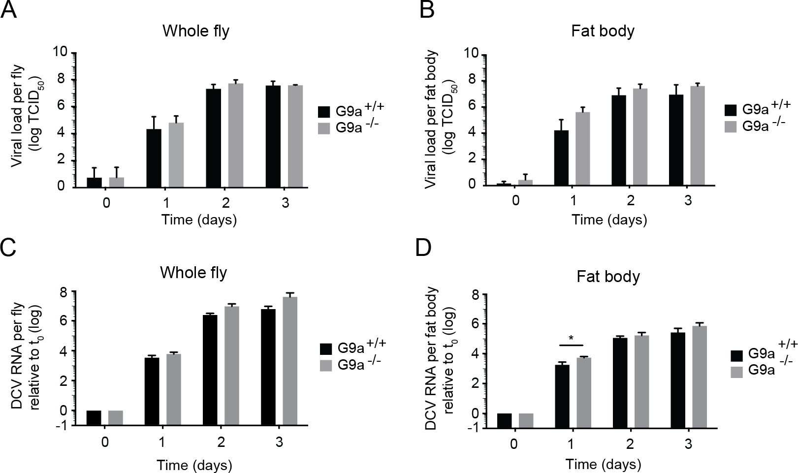 Loss of <i>G9a</i> does not affect viral loads upon DCV infection.