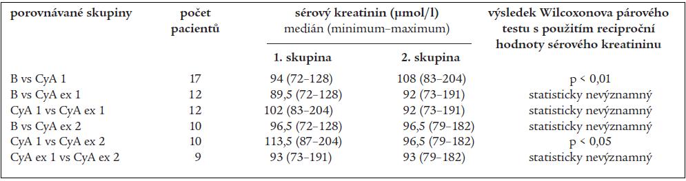 Porovnání hodnot sérového kreatininu (s využitím jeho reciproční hodnoty).