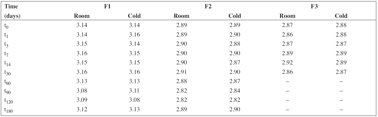 The results of pH measurement during the stability study at room temperature (room) and/or in a refrigerator (cold)