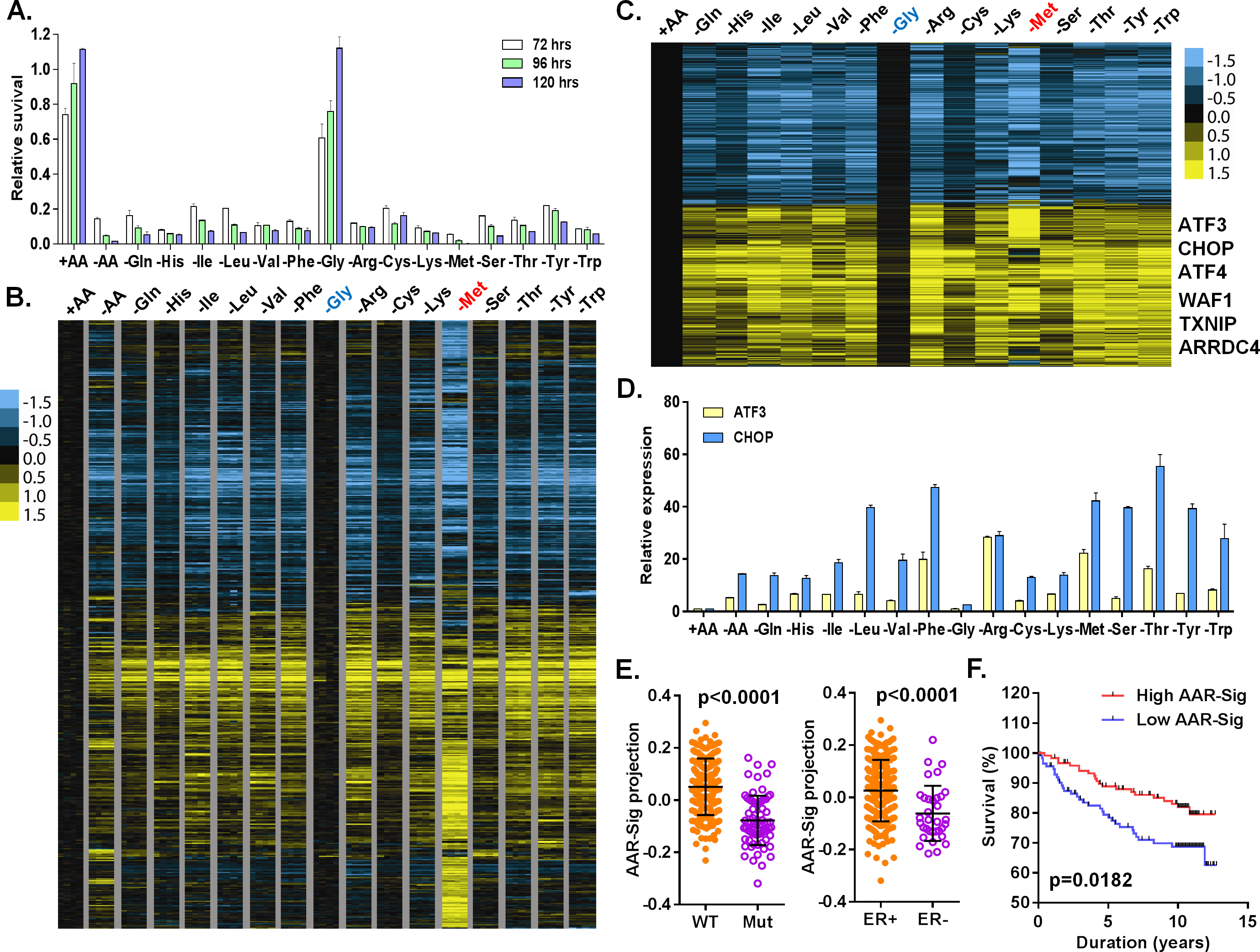 Cellular and transcriptional response to the deprivation of individual amino acids.