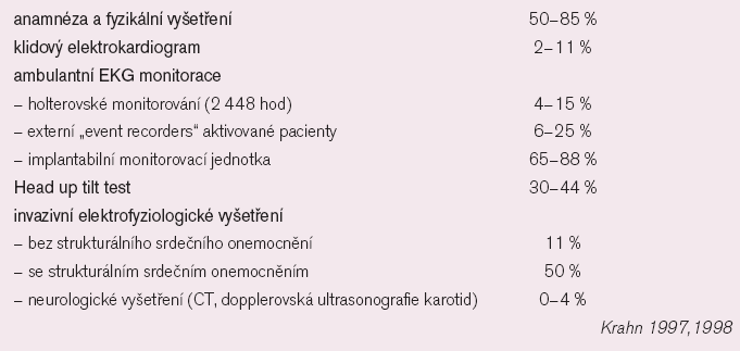 Odhadovaná výtěžnost diagnostických metod pro objasnění původu synkopy.