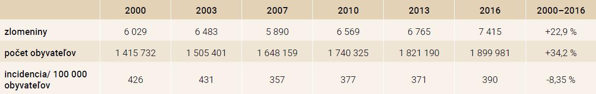 Incidencia zlomenín femoru (dg. S72) v rokoch 2000–2016 vo veku > 50 rokov