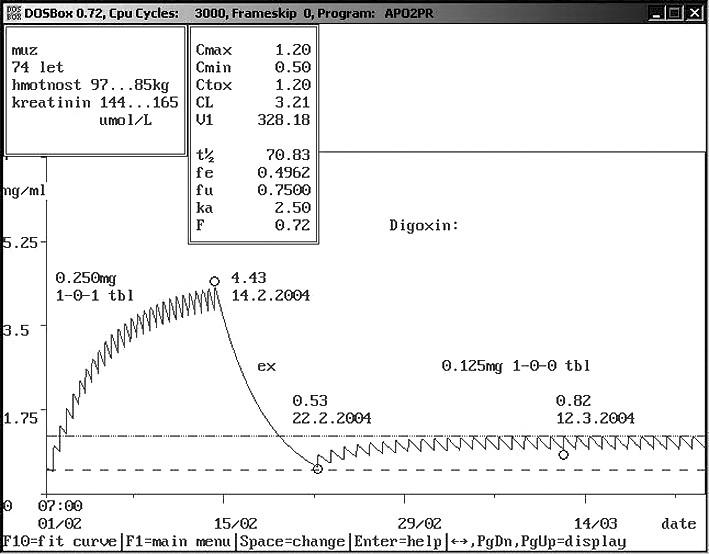 Non-compliance ambulantního pacienta – užívání vyšší dávky Sedmdesátičtyřletému muži o hmotnosti 97 kg a sérovým kreatininem 144 μmol/l byl praktickým lékařem nasazen digoxin 0,250 mg 1× denně. Pacient se domníval, že dvojnásobným zvýšením dávky si zlepší účinek digoxinu. Výsledkem bylo snížení hmotnosti o 12 kg a zvýšení sérového kreatininu na 165 μmol/l při námi změřené hladině digoxinu 4,43 ng/ml. Bylo doporučeno vysazení digoxinu na týden a další podávání v dávce 0,125 mg 1× denně. Správnost doporučení dokázala kontrola hladiny digoxinu – 0,82 ng/ml. Jednalo se o typický příklad intoxikace digoxinem s nechutenstvím a poklesem hmotnosti způsobené dvojnásobným zvýšením původně indikované dávky, která by však sama o sobě způsobila hladinu digoxinu v toxických hodnotách. Farmakokinetický servis umožnil snížení dávky na čtvrtinu.