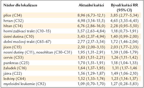 Relativní riziko vzniku nádorů vlivem kouření. Upraveno podle [9].